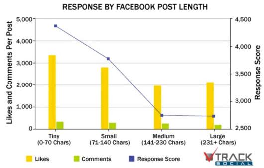 2 10 consigli pratici per avere successo su Facebook News